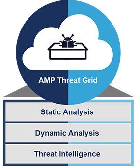 amp threat grid